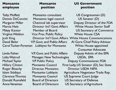 monsanto_employees